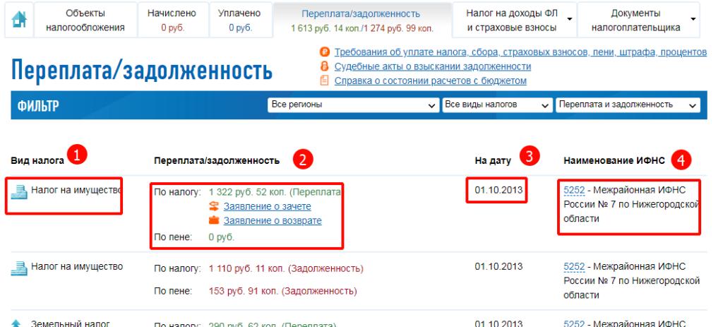 переплаты и задолженности в личном кабинете nalog.ru